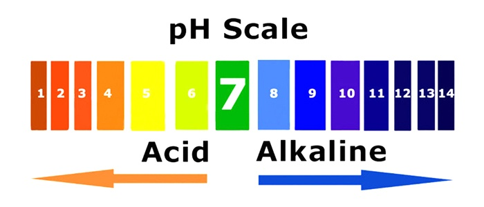 PH اب و مقدار CO2