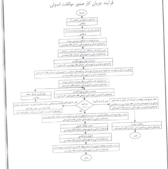 مراحل مجوز گاوداری